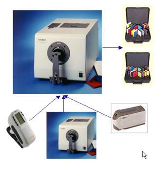 instrument profiling